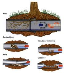 diagram of underground plumbing